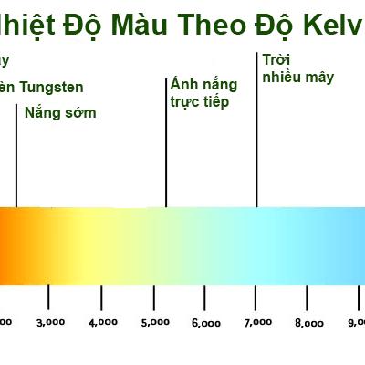 Nhiệt độ màu (CCT) của đèn là gì? Làm sao để chọn CCT thích hợp cho từng yêu cầu của bạn?